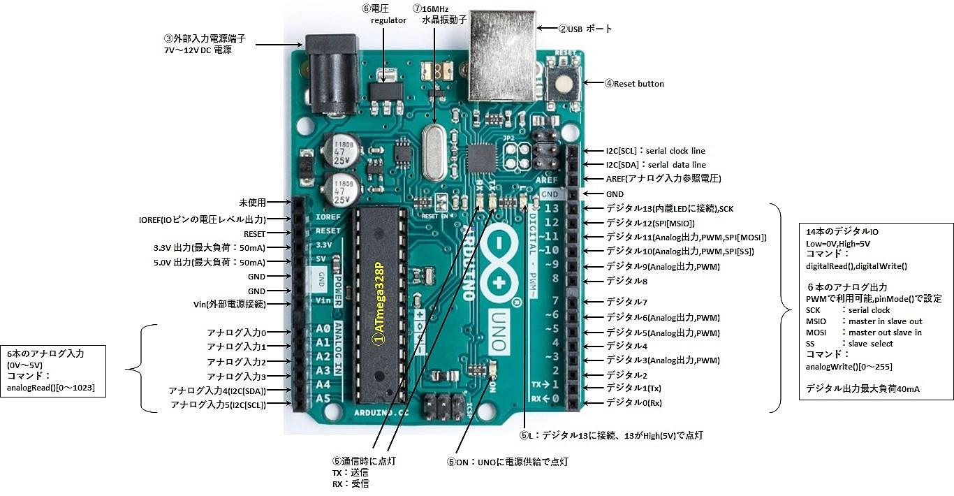 Arduino 入門 番外編 07 SPI通信 とは | おもろ家