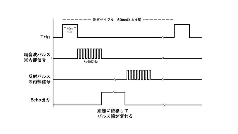 Arduino-lesson10-04