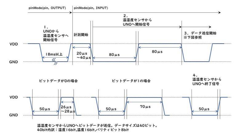Arduino-lesson11-03
